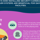 Need for Security Cameras and Alarms in Daycare Centers